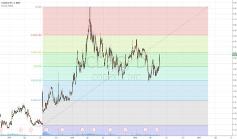 CDXS: Coming up on resistance
