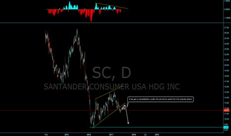 SC: Santander, WIll we get the next impulse down?