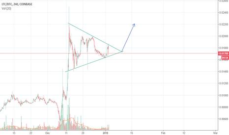 LTCBTC: LTC/BTC Buy Signal
