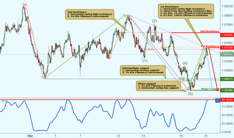 AUDNZD: AUDNZD reacted off resistance, potential drop!