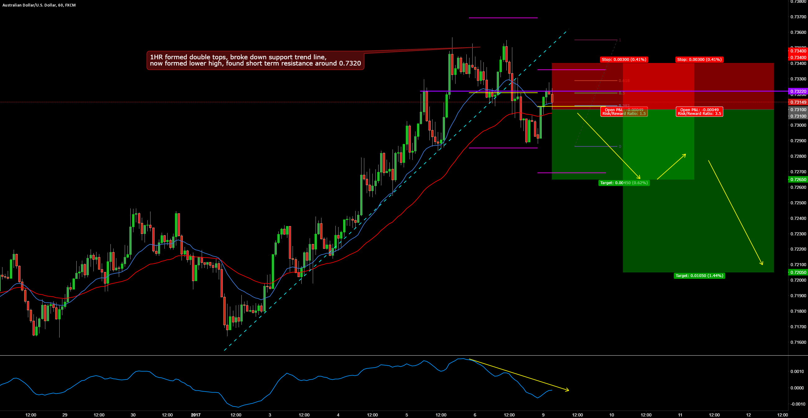 AUDUSD SHORT 1 HR BREAK AND RETEST TRADE SETUP