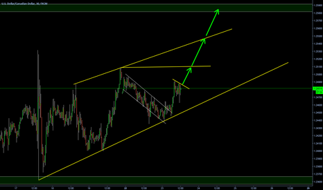 USDCAD: Ascending channel