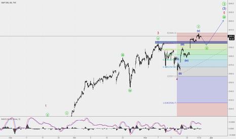 SPX: S&P окончание волны [i]