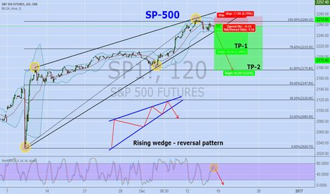 SP1!: SP500 Friday Call