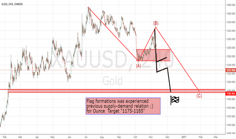 XAUUSD: Ounce is down for rest of 2016 .. 2017-2018 will be gold year