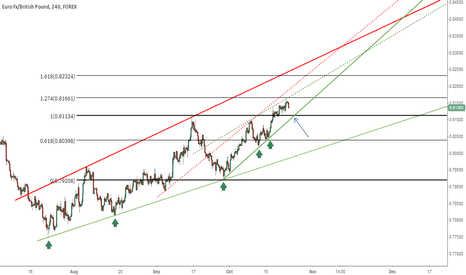 EURGBP: ? Where do we go from here ?