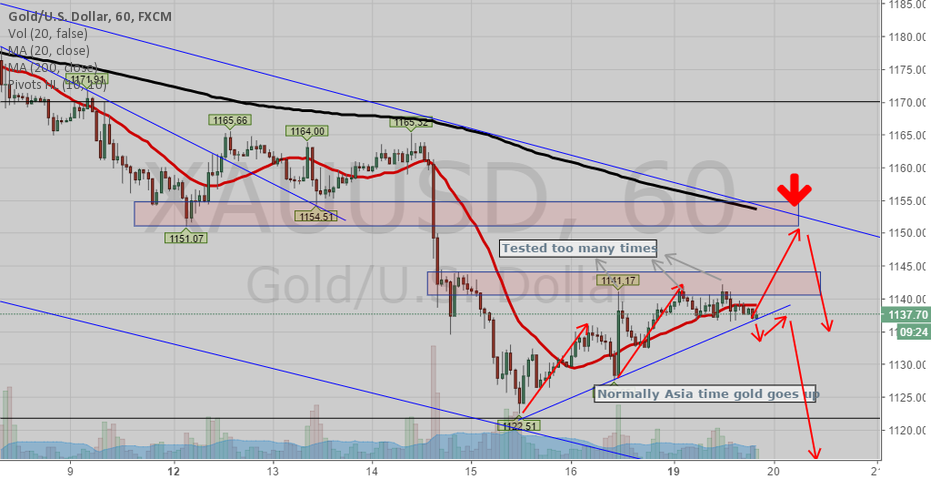 Gold might pull back to 1152