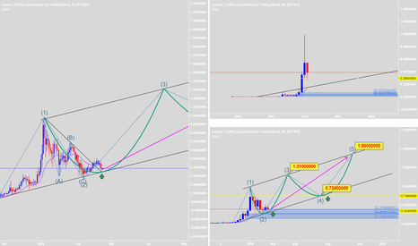 XLMUSD: It's good to BUY and HODL. New Elliott Wave will be successful