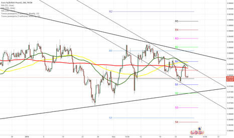 EURGBP: EURGBP 4H Chart: Guided by several patterns