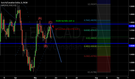 EURCAD: EUR/CAD Daily Hint for Cad interest rate trade :)