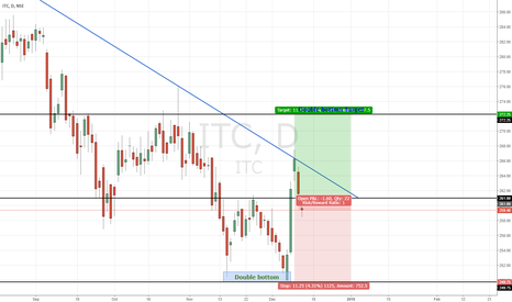 ITC: ITC | Double bottom