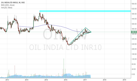 OIL: Very good setup for log