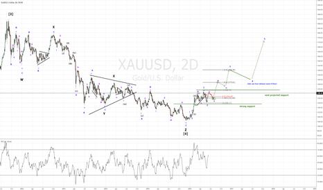XAUUSD: Long-term Eliott Wave count w/ possible setups.