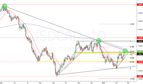 USDCAD: USDCAD - Daily. Area of interest
