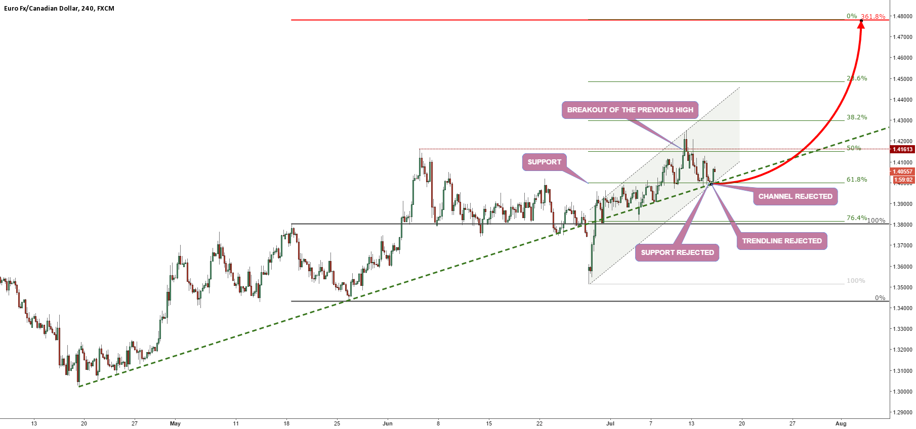 EURCAD REJECTED SUPPORT