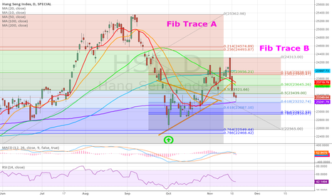 HSI: HSI Rally To Begin