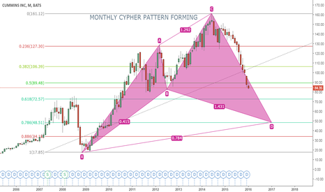 CMI: CYPHER PATTERN FORMING CMI MONTHLY CHART