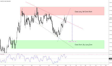 AUDCHF: AUDCHF Potential Trading Opportunity!