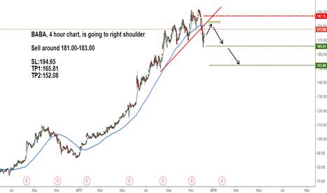 BABA: Alibaba, head and shoulder