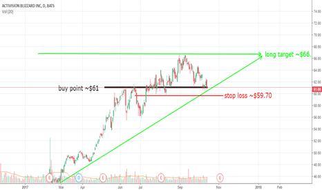 ATVI: ATVI updated long opportunity