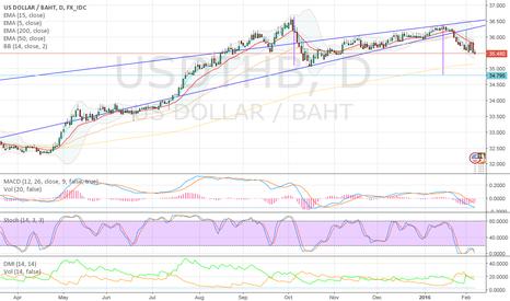 USDTHB: THB strengthens against USD, likely to appreciate till 34.8Bt/US