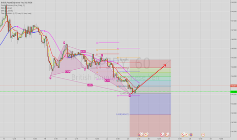 GBPJPY: GJ Bullish Butterfly presented on the 4H