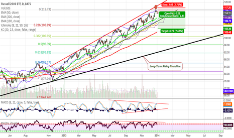 IWM: Possible Trend Change~!! Going short