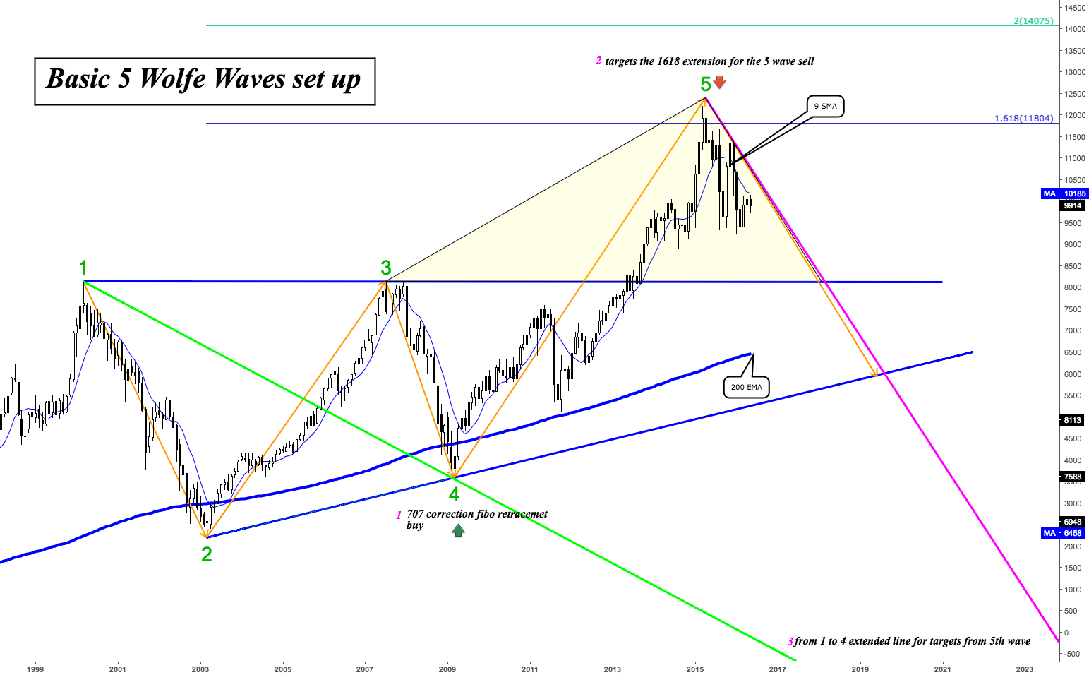 % Wolfe Wave Set Up Overview