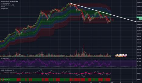 BTCUSD: BTC: Bitcoin's downtrend line, Bearish unless broken.