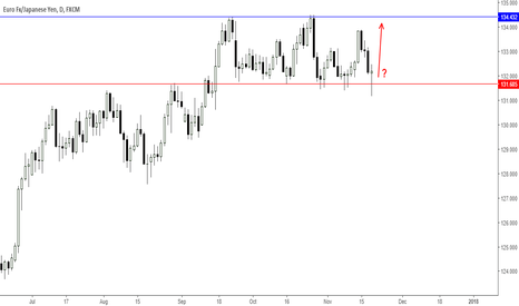 EURJPY: EURJPY is rejecting important support barrier 131.685 once again