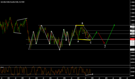 AUDCAD: AUDCAD - A VERY COMPLEX STRUCTURE, BUT FOR NOW SOME UPSIDE