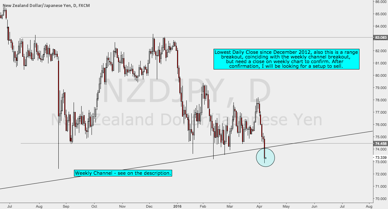 NZDJPY Range Breakout