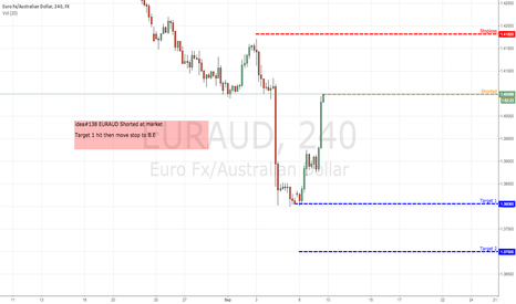 EURAUD: idea#138 EURAUD Shorted at market