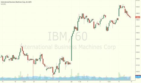 IBM: Test chart - trying publishing