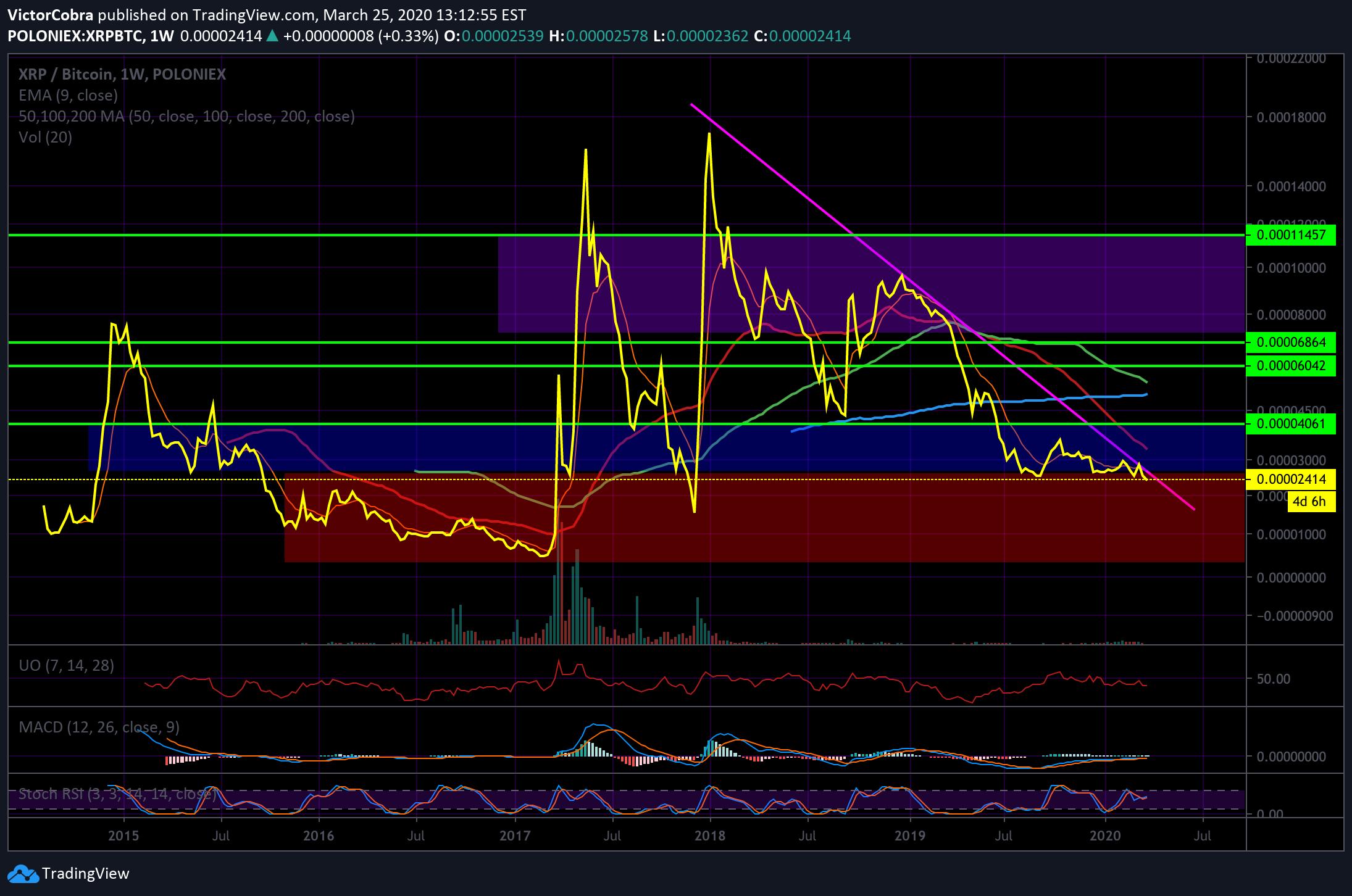 tradingview com xrp btc