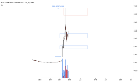 HIVE: Possible swing low