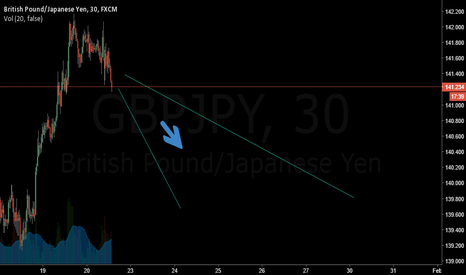 GBPJPY: Forecast of GBPJPY will drop