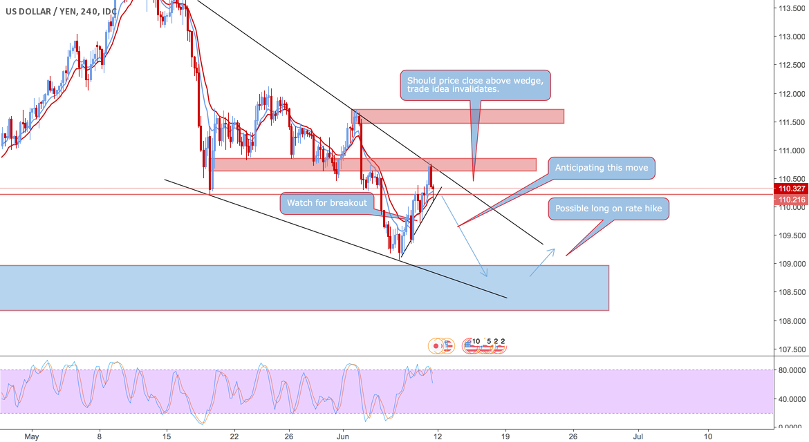 USD/JPY Bearish Breakout