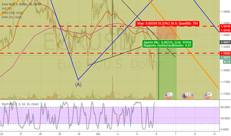 EURUSD: Euro entrata Short su Pull Back TP 1,1739