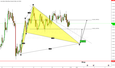 AUDNZD: Advanced Cypher Pattern, LONG
