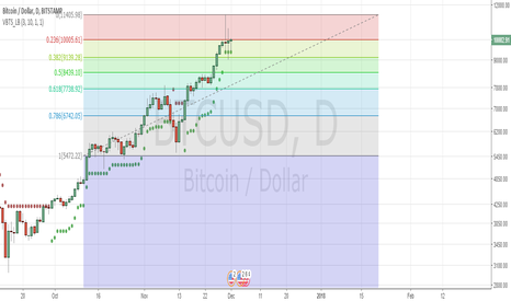 BTCUSD: still 9100 to 9300 is holding....fine to test some fib levels