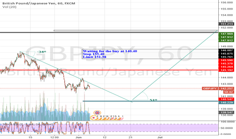 GBPJPY: GBPJPY - Watching for the Pending Buy at 140.40