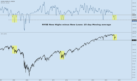 HIGN-LOWN: HIGN-LOWN 15 Day Average Turning Lower