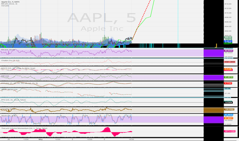 AAPL: Imminent explosion !