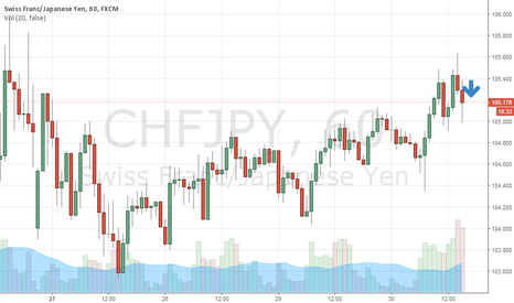 CHFJPY: Sell for minimum 20 pip
