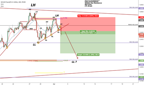 GBPUSD: GBP Short Activated