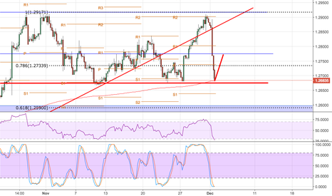 USDCAD: RSI below 30, Oversold. Buy