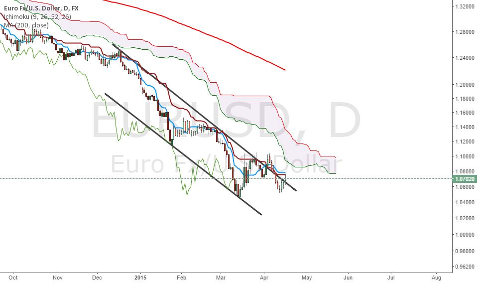EURUSD Outlook