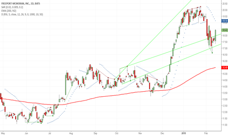 FCX: Well Supported