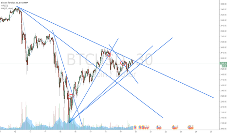 BTCUSD: What are we going to do?